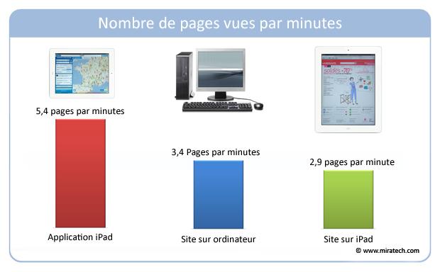 Nombre de pages vues par minutes