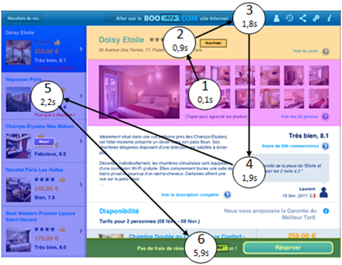 Trajet du regard des utilisateurs sur la page