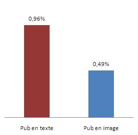 Temps de regard relatif moyen des publicités en texte et en image