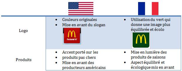 Comparaison Usa/Fr
