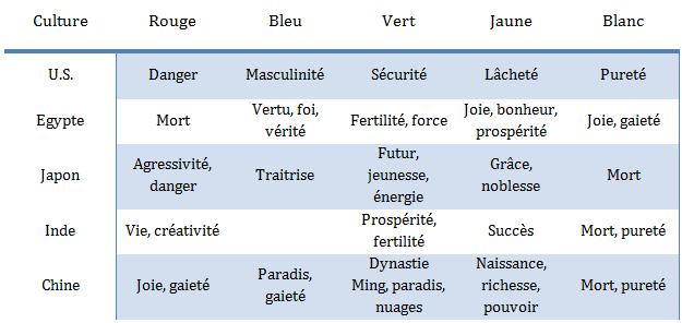 Signification des couleurs suivant les pays