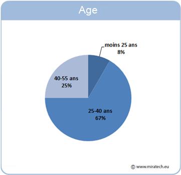 âge des participants