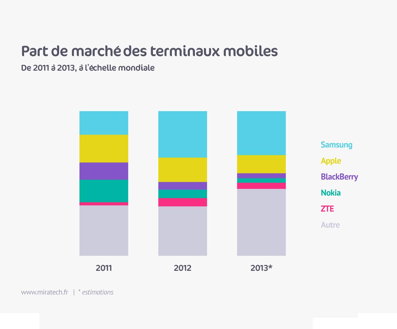 Part de marché des terminaux mobiles