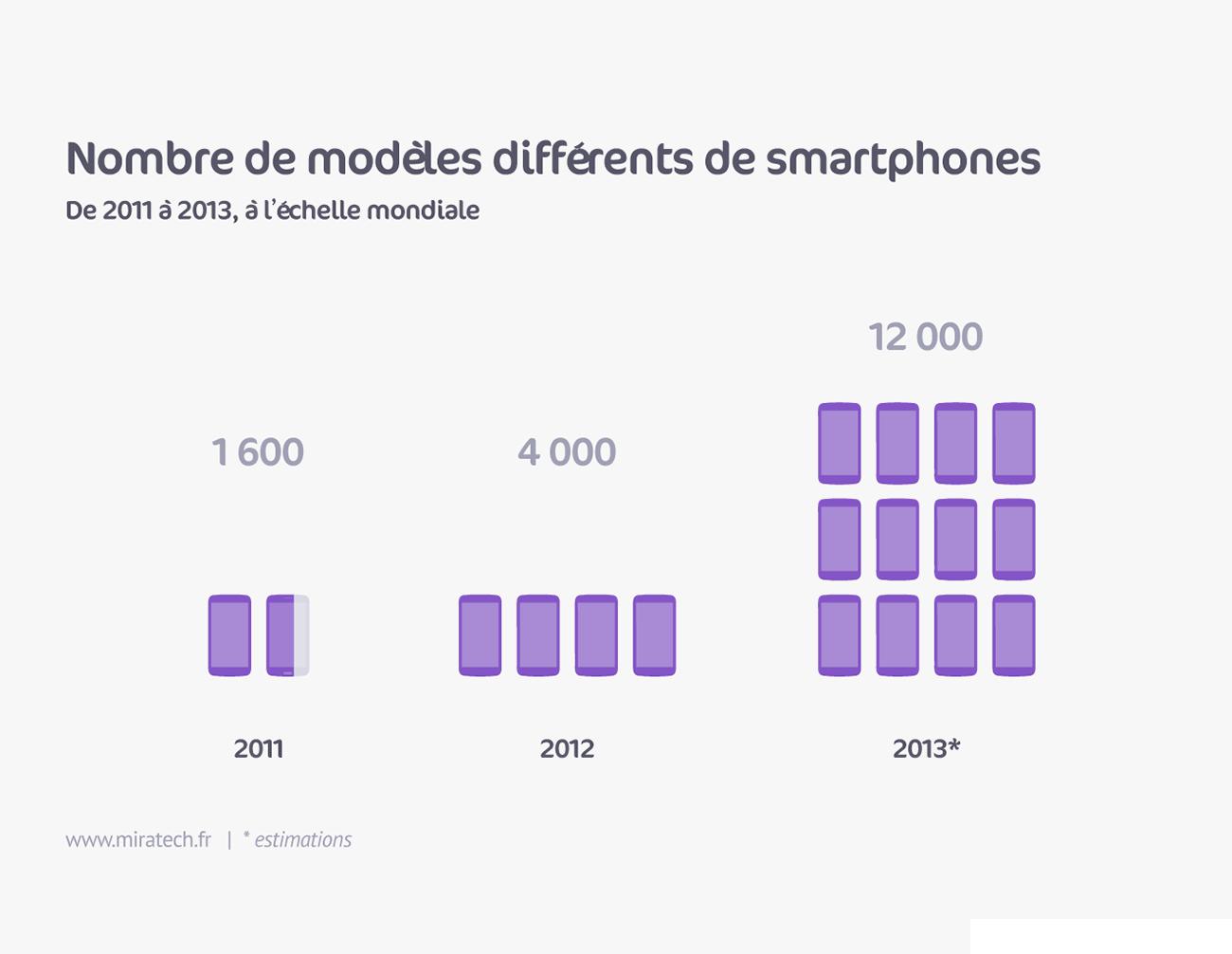 Nombre de modèles différents de smartphones