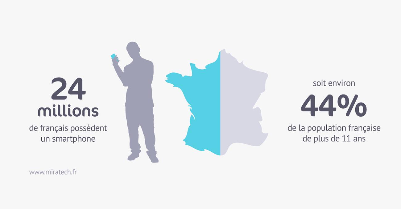 Possesseurs de smartphone en France