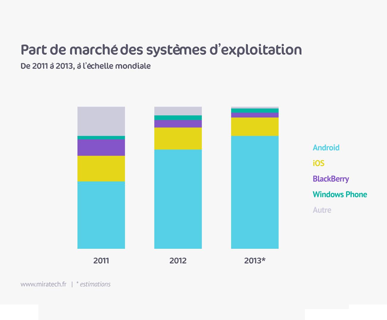 Part de marché des systèmes d'exploitation