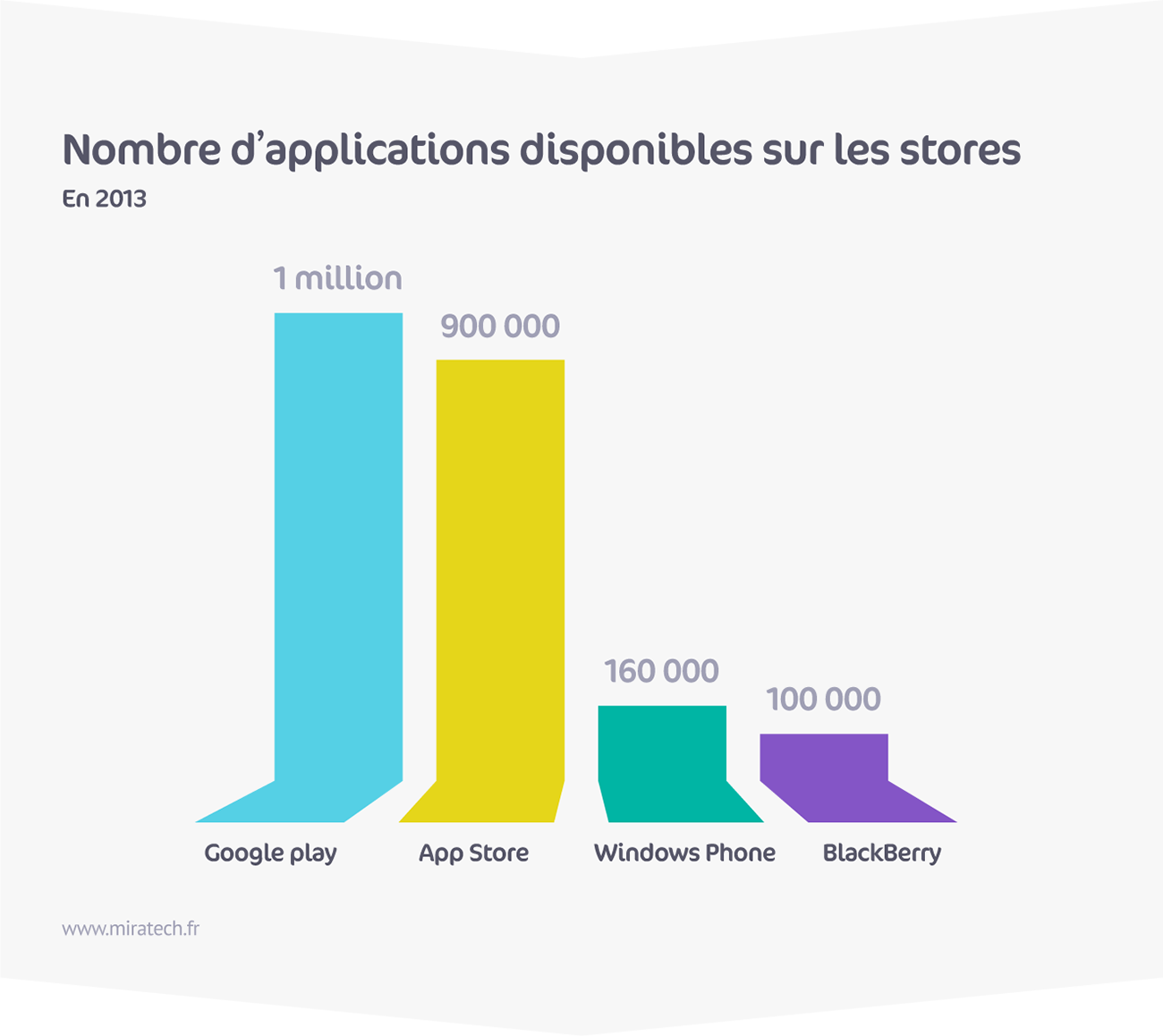 Nombre d'applications disponibles sur les stores