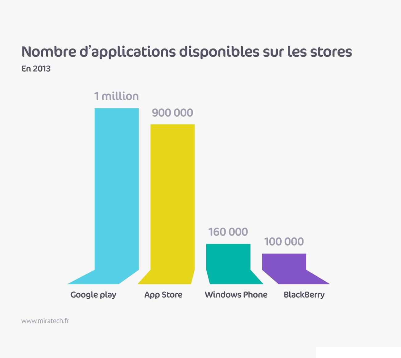 Nombre d'applications disponibles sur les stores