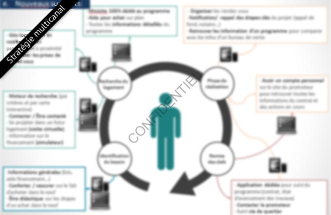 Stratégie multicanal - Vinci Immobilier