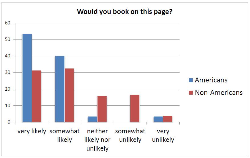 Comparaison opinion américain vs non-américain